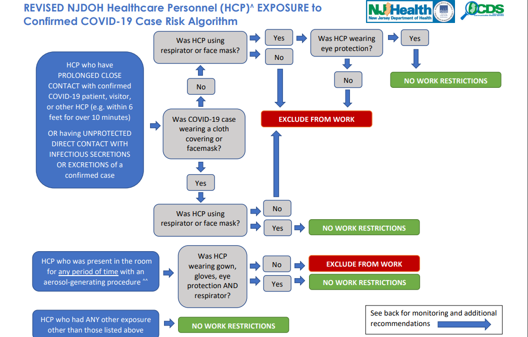 NJDOH Healthcare Personnel Exposure Algorithm